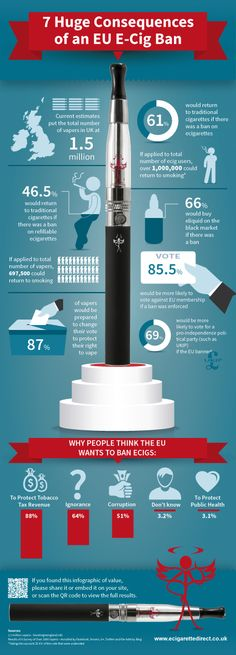 Infographic: How An EU Ecig Ban Could Send One Million People Back To Smoking