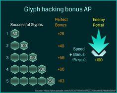 ingress glyph hacking math                                                                                                                                                      More