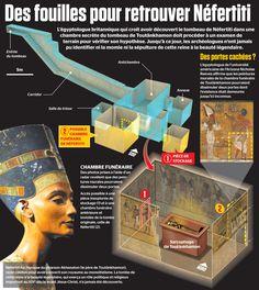 Des fouilles pour retrouver Néfertiti