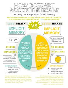 How does art access the brain? Why this is important for art therapy Right Brain/Left Brain Infographic : How does art access the brain? Why this is important for art therapy Right Brain/Left Brain Infographic Art Therapy Projects, Art Therapy Activities, Therapy Tools, Music Therapy, Play Therapy, Therapy Ideas, Therapy Journal, Mental Therapy, Painting Activities