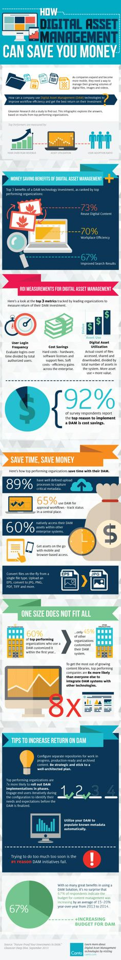 [Infographic] How Digital Asset Management Can Save You Money Digital Asset Management, What Is Digital, Save Your Money, Online Marketing, Canning, Infographics, Cases, Future, Business
