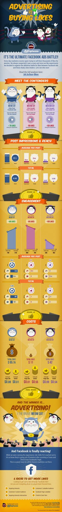 AdEspresso Infographic Advertising vs Buying Likes Facebook Business, Facebook Marketing, Marketing Digital, Online Marketing, Social Media Marketing, Marketing Technology, Online Advertising, Buy Youtube Subscribers, Facebook Likes