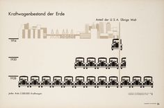 The steering wheels of Arntz's symbolized cars are on the right, and not on the left, as would be the case for the USA at least. In a large part of Austria, including Vienna, traffic was driving left at the time. After the Nazis took over Austria in 1938, this changed.  Title: Car ownership in the world  Publication: Gesellschaft und Wirtschaft  Editor: Otto Neurath  Art director: Gerd Arntz  Year: 1930, Leipzig