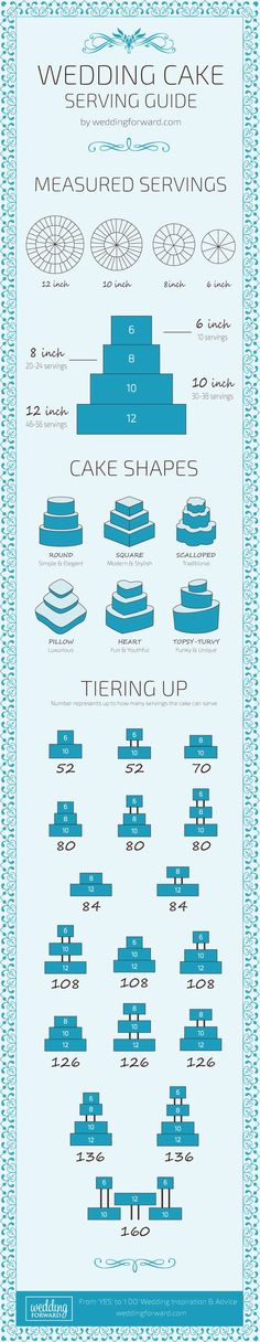 Wedding cake serving guide. ❤ Wedding cakes come in a variety of shapes, sizes, and heights, and each one speaks to a different style of wedding. See more: http://www.weddingforward.com/wedding-cake-shapes/? #wedding #cakes