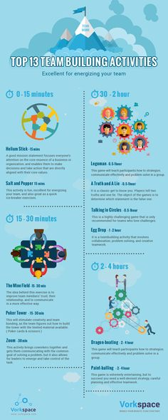 Top 13 Remote Team Building Activities #infographic                                                                                                                                                     More