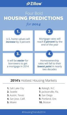 Real Estate Predictions & the Hottest Housing Markets for