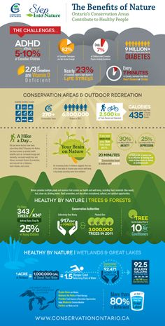The Benefits of Nature, from Conservation Ontario - how conservation areas contribute to healthy people!