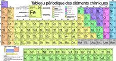 Letableau périodique des éléments, également appelétable de Mendeleïev,classification périodique des éléments, représente tous leséléments chimiques, ordonnés parnuméro atomiquecroissant et organisés en fonction de leurconfiguration électronique, laquelle sous-tend leurs propriétés chimiques.