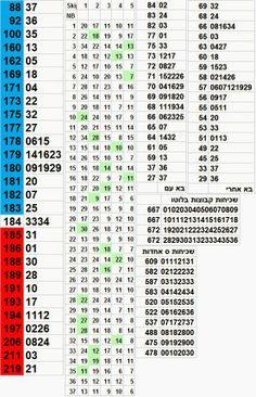israel lotto  לוטו 6/37 לוטו ישראלי: ארבע עשרה מיליון בלוטו - מספרי לוטו חמים 12-04-201...     http://isrlotto.blogspot.com/2014/04/lotto-statistics-12-04-2014.html