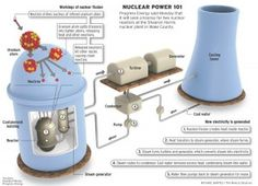 Nuclear Engineering, Mechanical Engineering, Electrical Engineering, Nuclear Energy, Nuclear Power, Nuclear Bomb, Electronic Technician, Math Pages, Nuclear Reactor