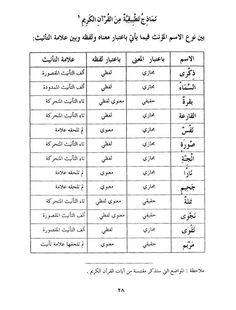 النحو التطبيقي من القرآن والسنة المستوى الأول Word Search Puzzle Words Word Search