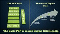 I will 10 #PBN #blog post for you on my private blog network