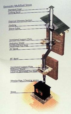 Installing a twin wall flue chimney - a stove installer details all House Extension Plans, Stove Parts, Small Stove, Roof Flashing, Dog Leg, Black Twins, Easy Clip, Stove Fireplace, House Extensions