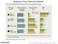 Breakeven Prices