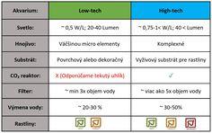 Tabuľka parametrov pre začínajúce akvárium