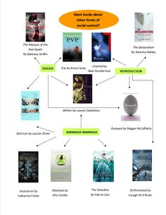 Hunger Games Read Alikes Flowchart 5
