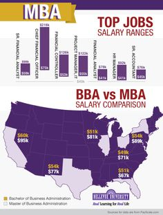 MBA Salary Ranges