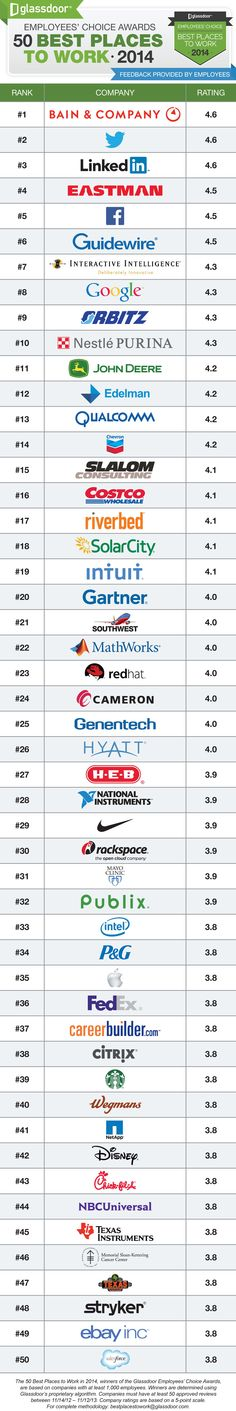 Which are the Best Companies to Work For?