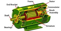Induction motor - Working, types and applications. This article provides you complete information related to Induction motor - Working, types etc. Electronics Storage, Electronics Components, Electrical Components, Electronics Projects, New Electronic Gadgets, Electronic Devices, Squirrel Cage Motor, Physics Concepts, Electromagnetic Induction