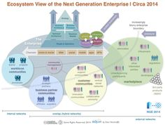 Defining the Next Generation Enterprise for2014