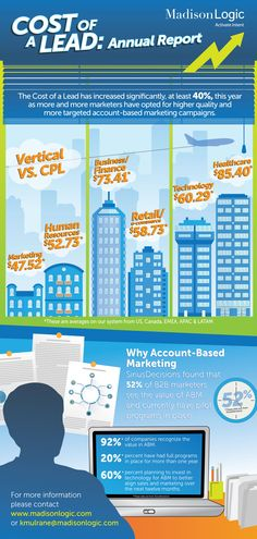 The cost of a lead has increased significantly this year as more marketers have opted for higher quality and more expensive account-based marketing (A...
