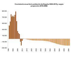 Proyeccion crecimiento poblacion España