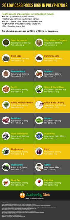 Fight Oxidation with Polyphenol Foods by Leo Tat Authority Diet Oxidation is the process where oxygen metabolizes where free radicals are released. Free radicals take electrons from other molec Polyphenols Food, Gluten Free Weight Loss, Diabetic Smoothies, How To Dry Sage, Diabetes Information, Metabolic Diet, High Protein Recipes, Protein Foods, Fast Metabolism