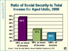 Ratio of Social Security to Total Income Pension Fund, Saving For Retirement, Social Security, Bar Chart, The Unit, Bar Graphs