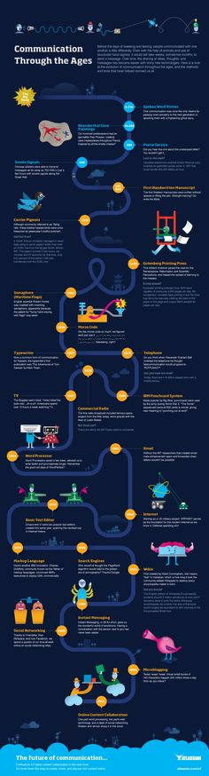 Communication Through The Ages Infographic