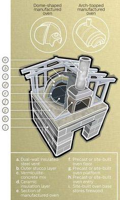 Build An Outdoor Kitchen - Popular Mechanics Brick Oven Outdoor, Build Outdoor Kitchen, Pizza Oven Outdoor, Outdoor Cooking, Outdoor Kitchens, Diy Pizza Oven, Pizza Ovens, Wood Oven, Wood Fired Oven