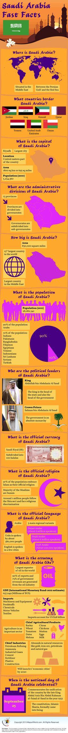 Infographic of Saudi Arabia Facts