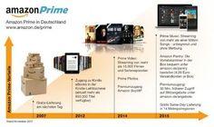 Mit rund 17 Millionen Prime-Kunden in Deutschland ist Amazon neben Payback und ADAC wohl die Loyality-Großmacht. Fast 40 Prozent der 43,9 Millionen Menschen, die laut Statista Digital Market Outlook regelmäßig bei Amazon in Deutschland bestellen, nutzen die kostenpflichtigen Prime-Mitgliedschaft.