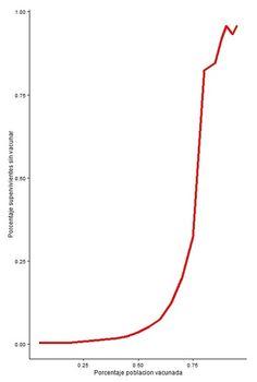 ¿Qué pasaría si solo se vacunara al 60% de la población?