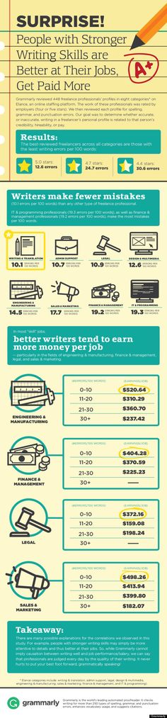 People With Stronger Writing Skills are Better at their Jobs, and Get Paid More