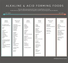 A series of vegan and holistic wellness charts for Matthew Kenney Cuisine's nutritional programs.