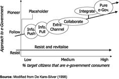 Pure e-Government as the end of a development cycle. International Journal of Public Sector Management