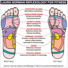 DIY Reflexology: 7 Points For Your Best Workout - mindbodygreen.com