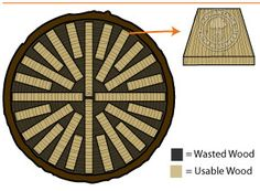 Riftsawn is more expensive than plainsawn. It's similar to quartersawn without the ray flecks.