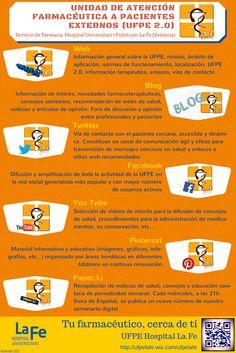 Farmacia 2.0: presencia digital de la UFPE del Servicio de Farmacia del Hospital La Fe (infografía)