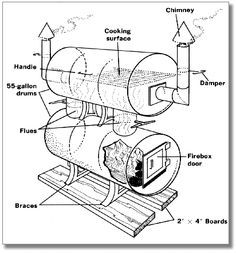 Build Your Own Big Baby Backyard BBQ Smoker - I've received a lot of requests for BBQ Smoker Plans, DIY Smoker Plans, and the like. Diy Smoker, Homemade Smoker, Homemade Bbq, Backyard Smokers, Backyard Bbq, Outdoor Smoker, Backyard Ideas, Patio, How Big Is Baby