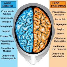 Ilustration body part, human brain left and right functions, yin and yang, feminine and masculine. Free art print of Human brain left and right function. Left Handed Facts, Left Handed Quotes, Smoking Facts, Left Brain Right Brain, Brain Facts, Binaural Beats, Left And Right, Sound Healing, Feminine Energy