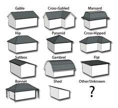 Les différents types et formes de toitures.   Toiture maison, Styles de toit, Toiture