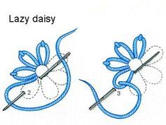 Lazy daisy stitch – used to create a flower Pull needle though to front at 1. Make a loop and insert again right next to 1. Come out again at 2 holding the thread under the needle as you pull tight. Insert the needle at 3 and move onto the next petal.