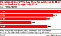 US Internet Users Who Say They Are Addicted to Their Digital Devices, by Age, July 2016 (% of respondents)