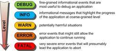 Logging in  applications using Log4j :: CoseNonJaviste