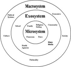 A simple diagram to explain the relationship between the