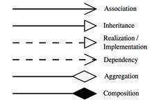 Uml Class Diagrams Tutorial Step By Step Class Diagram Software Design Patterns Design Pattern Java