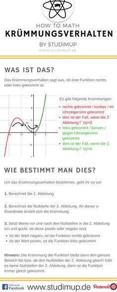 Mathe Spickzettel zum Krümmungsverhalten von Funktionen. Studimup erklärt euch Mathe auf unserer Website!