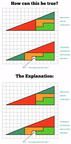 Funny pictures about Triangle mystery finally solved. Oh, and cool pics about Triangle mystery finally solved. Also, Triangle mystery finally solved. 8th Grade Math, Math Class, Fun Math, Math Activities, Maths, Math Meeting, Education Humor, Teaching Secondary, Math Talk