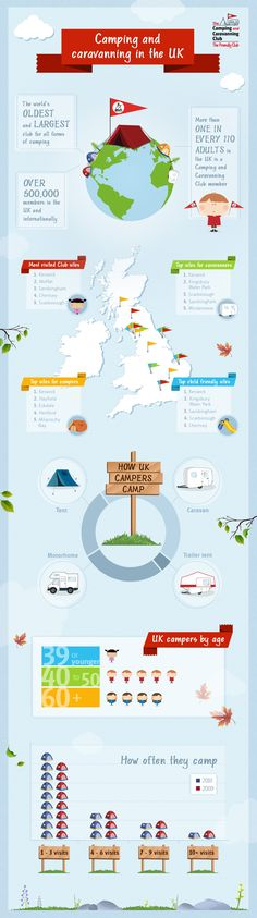 Camping and Caravanning in the UK